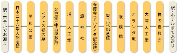 長崎市内巡礼6時間コース