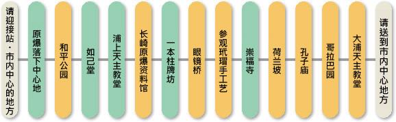 标准旅程A